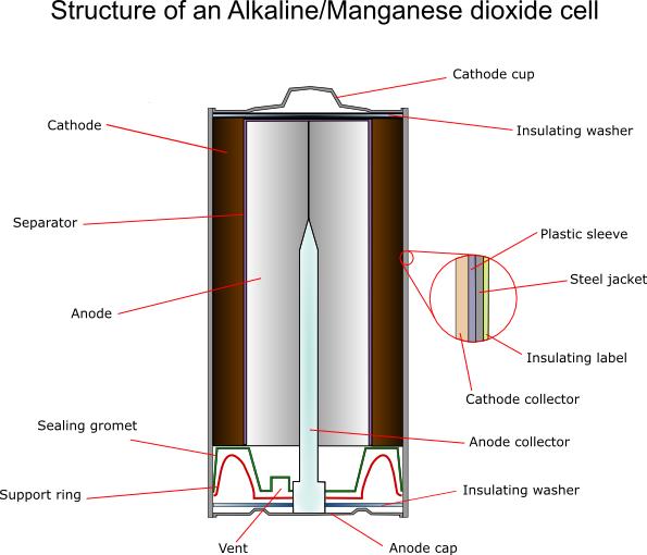 alkaline battery schematic the modern alkaline battery wire center u2022 rh leogallery co Alkaline Battery Discharge Curve Alkaline Battery Pack