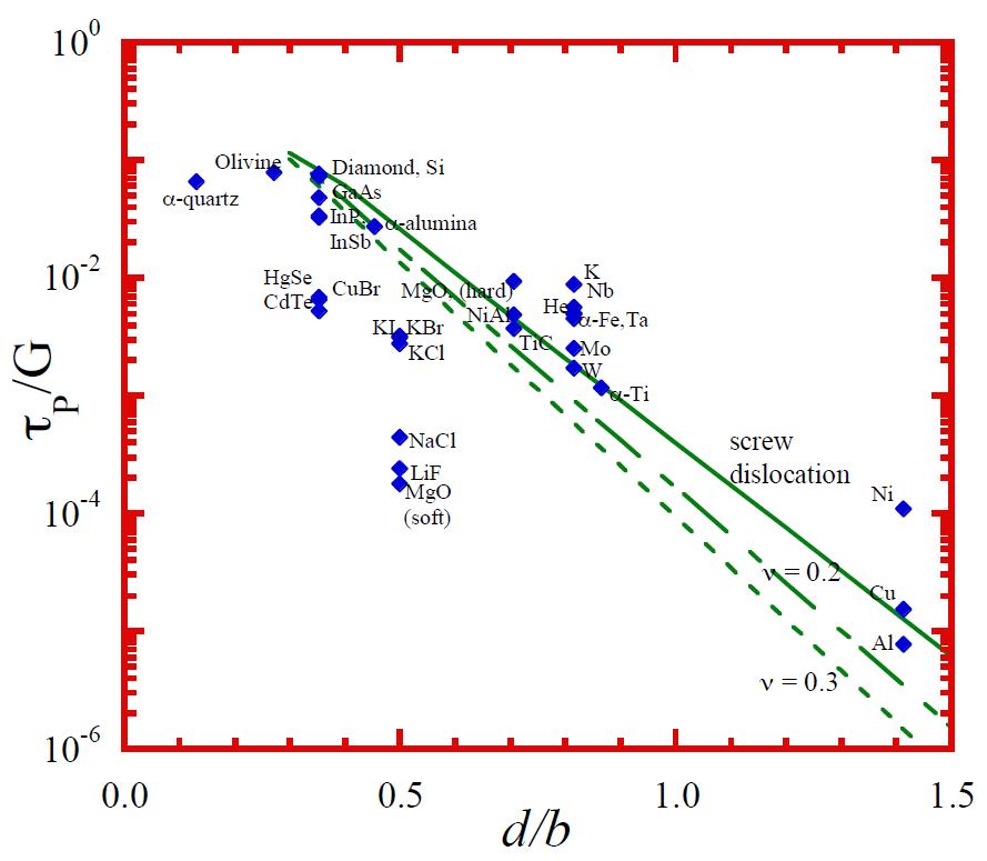 d over b versus tau graph