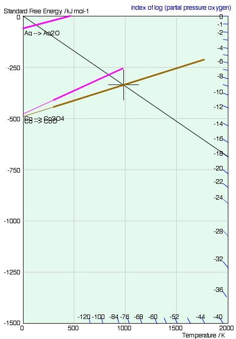 Doitpoms tlp library ellingham diagrams reading psubosub2 example ellingham diagram with nomographic scale ccuart Images