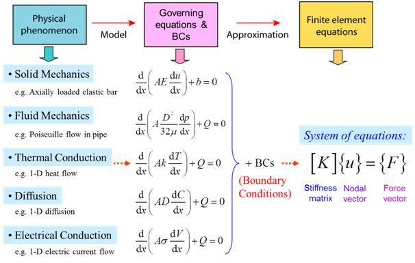 discretisation of continuous domains