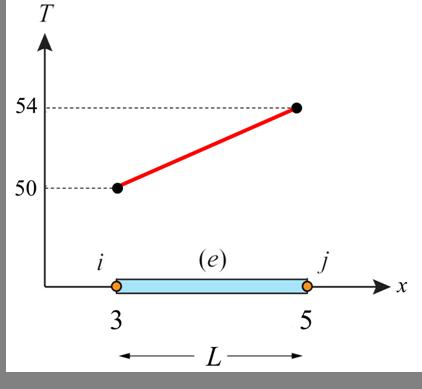 Text Box: T(x=3.3)=T_i ((X_j-x)/L)+T_j ((x-X_i)/L)  T(x=3.3)=50((5-3.3)/2)+54((3.3-3)/2)  T(x=3.3)=50.6