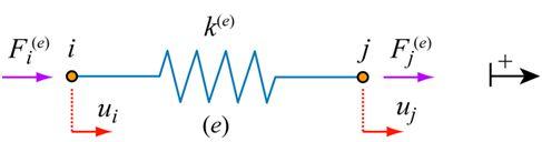 DoITPoMS - TLP Library Finite Element Method - Direct stiffness