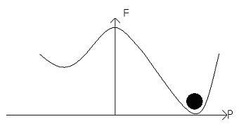 Free energy diagram
