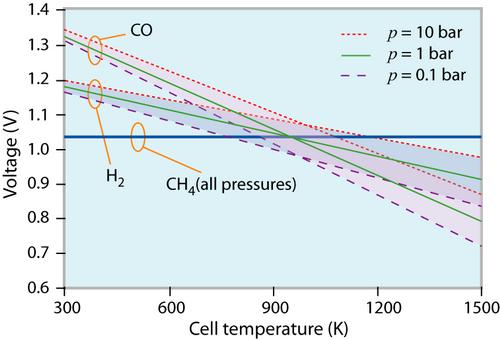 DoITPoMS - TLP Library Fuel Cells