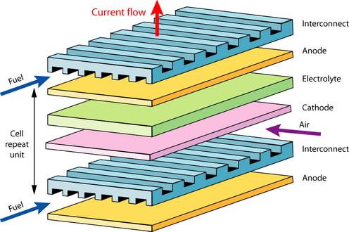 DoITPoMS - TLP Library Fuel Cells - Solid oxide fuel cells