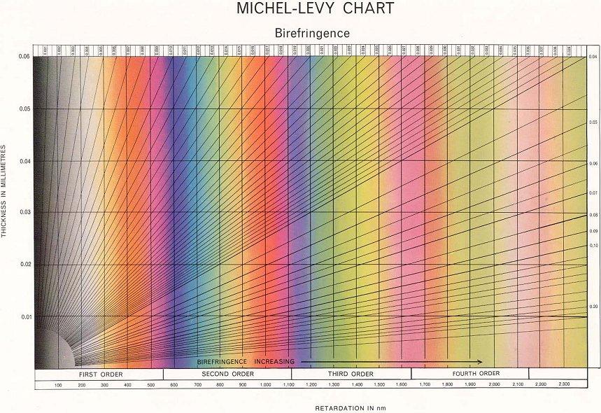 doitpoms   tlp library liquid crystals   michel levy chart