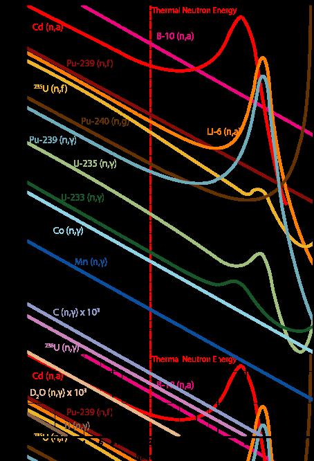 Graph showing neutron cross section against neutron energy