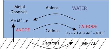Doitpoms tlp library the nernst equation and pourbaix diagrams diagram describing aqueous corrosion ccuart Gallery