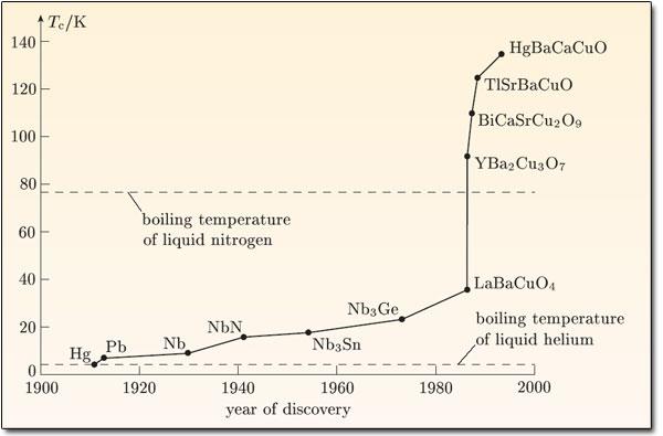 Doitpoms Tlp Library Superconductivity