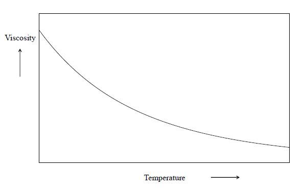 Viscosity Of Glass At Room Temperature